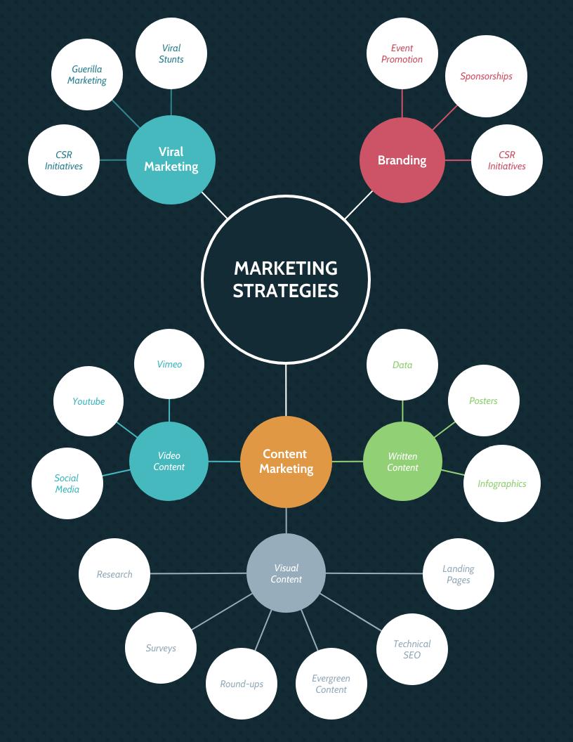 Marketing Strategies Mind Map Template