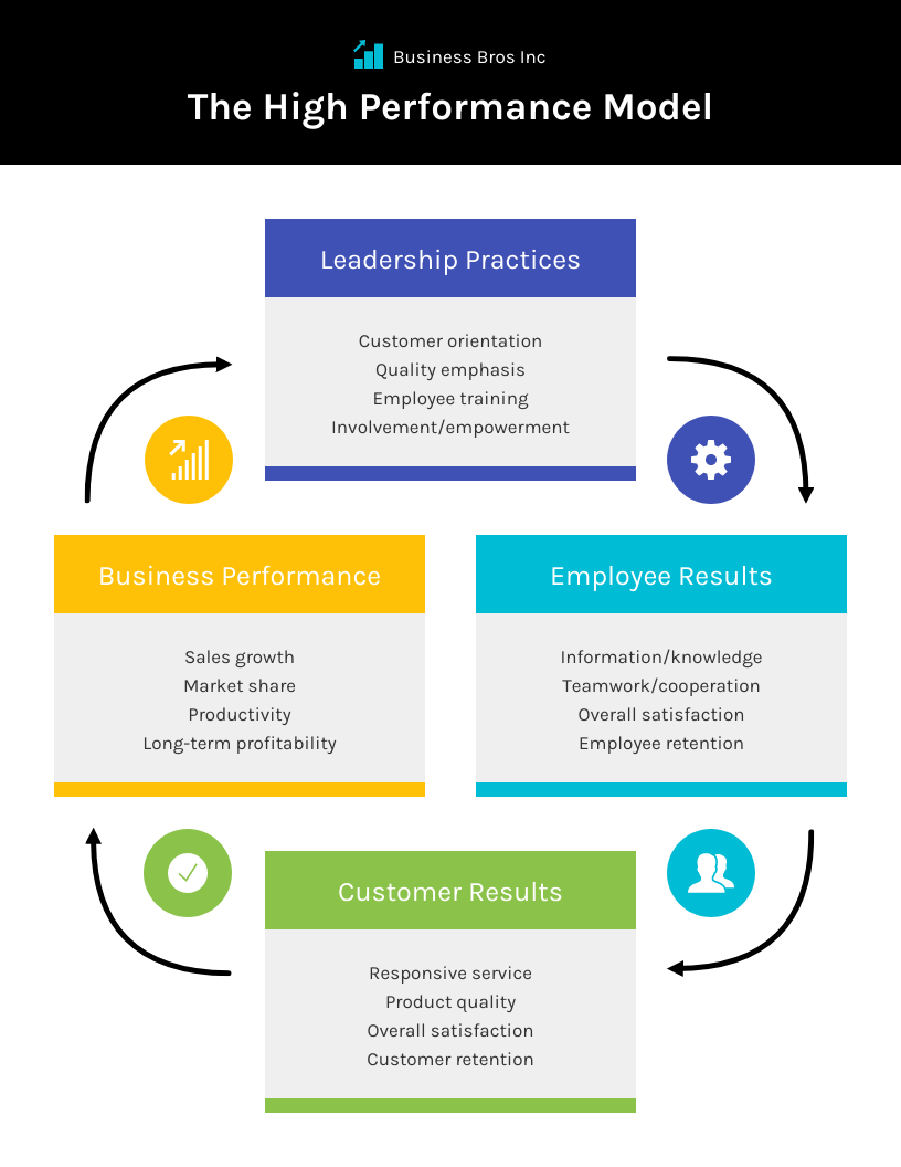 High Performance Model Cycle Infographic Template