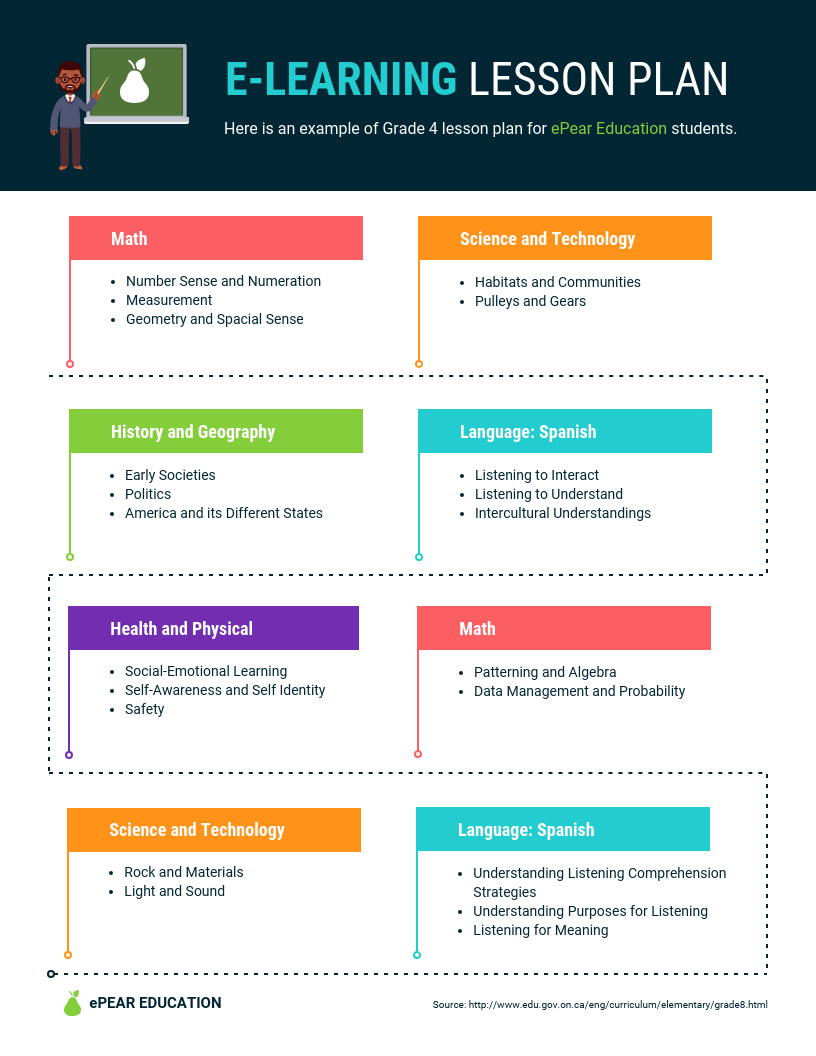 E-Learning Lesson Plan Template