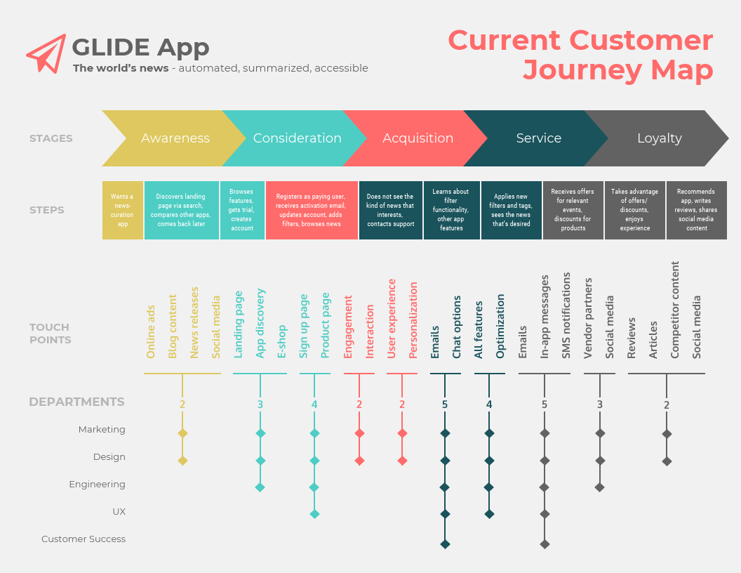 Vintage Layered Customer Journey Map Template