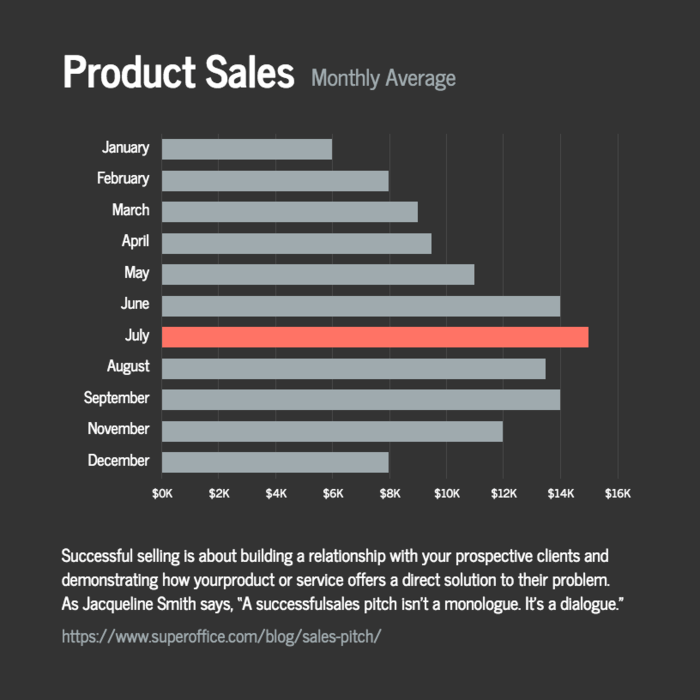 Product Sales Chart Template