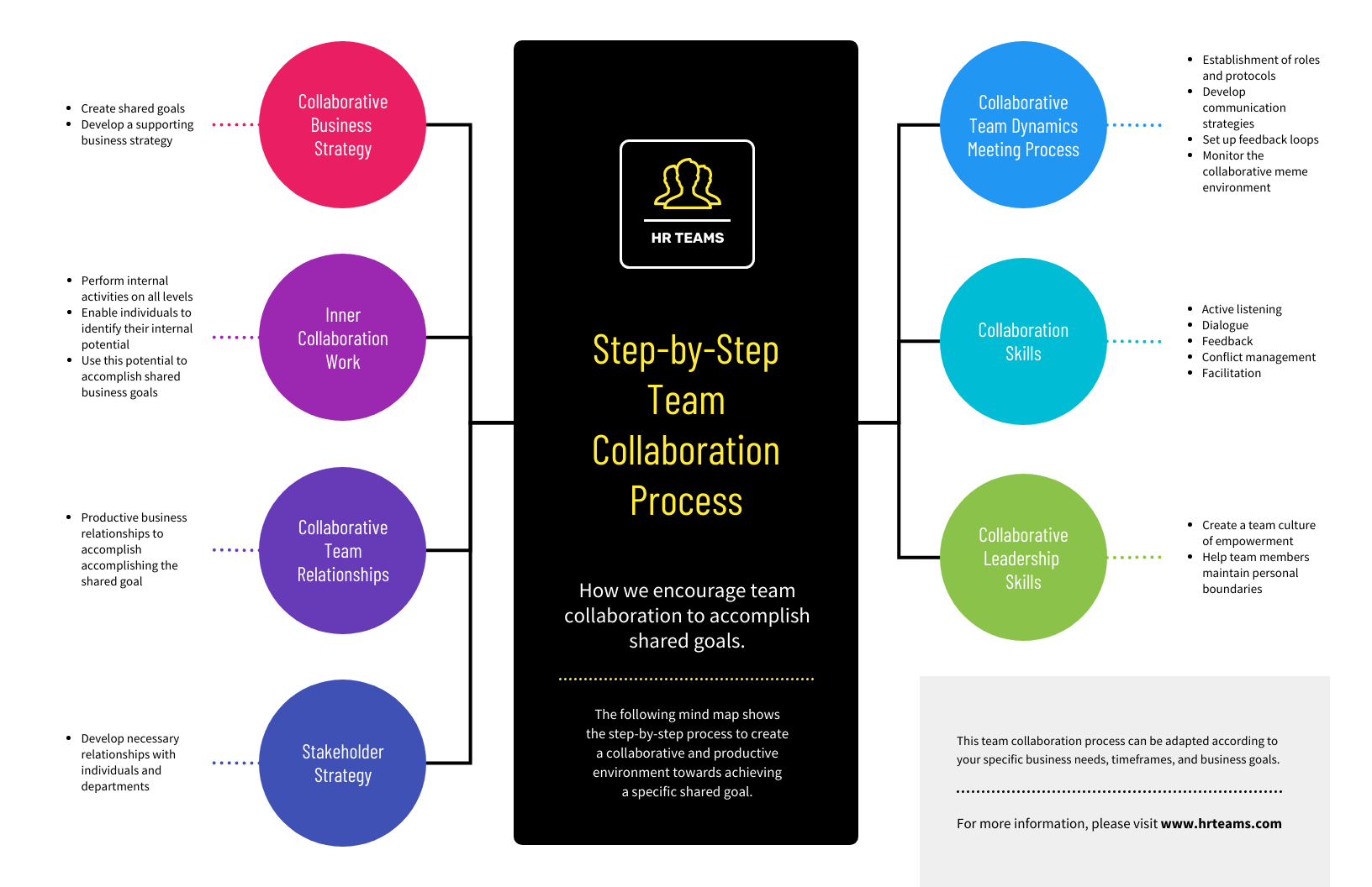 Simple Team Collaboration Mind Map Template