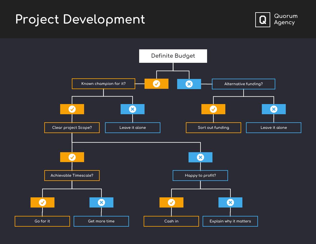 Dark Project Development Decision Tree Diagram Template