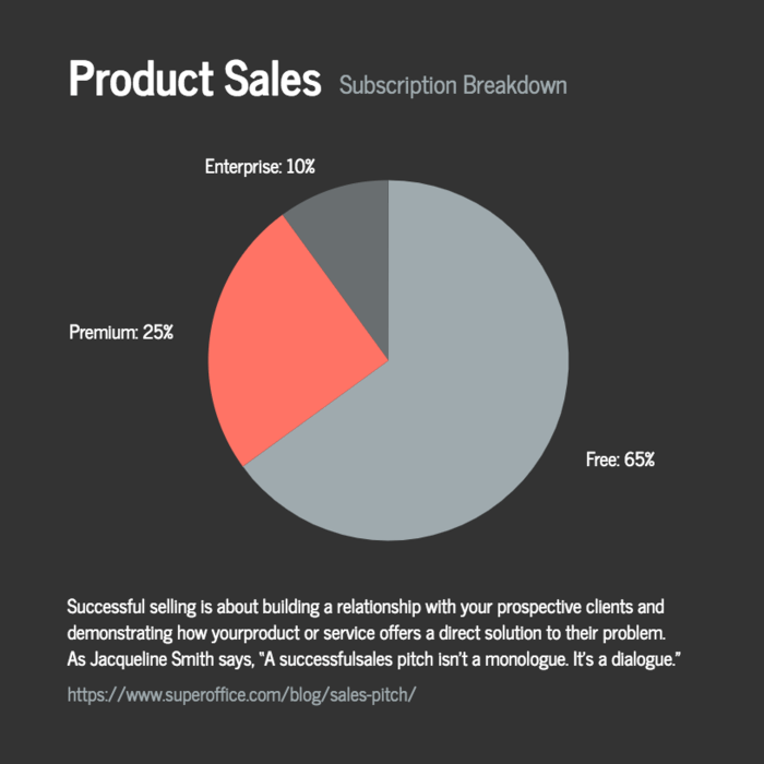 product sales pie chart template template venngage