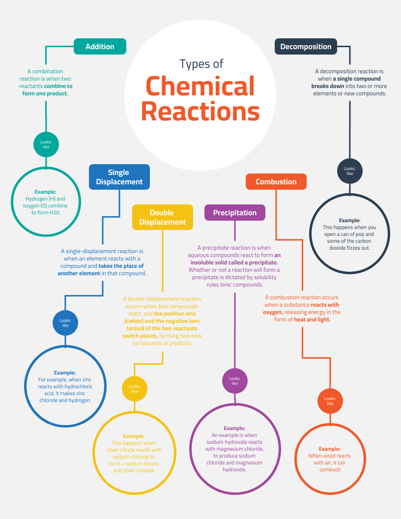 Light Reactions Chemistry Concept Map Template Template Venngage