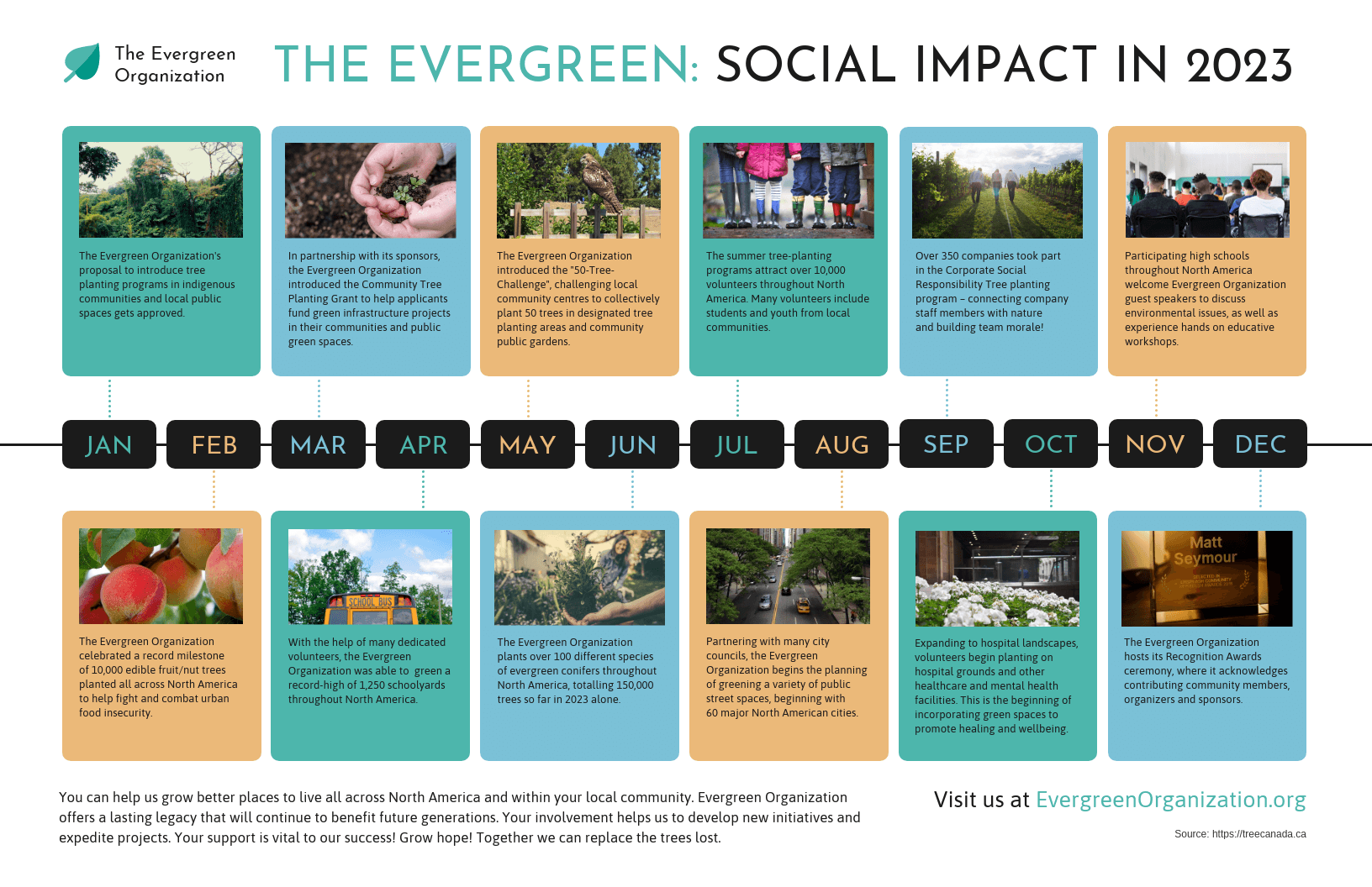 Nonprofit Monthly Social Impact Timeline Template