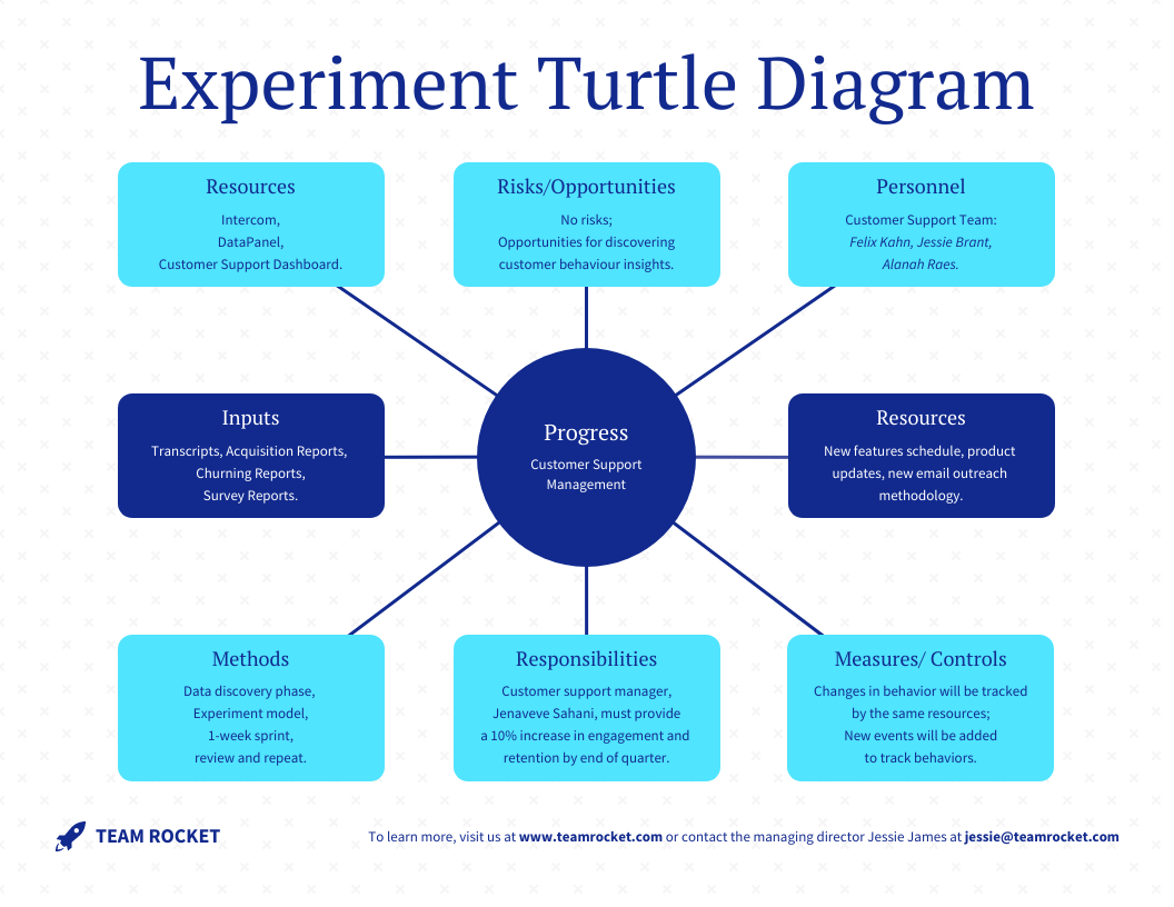 Blue Simple Experiment Turtle Diagram Template