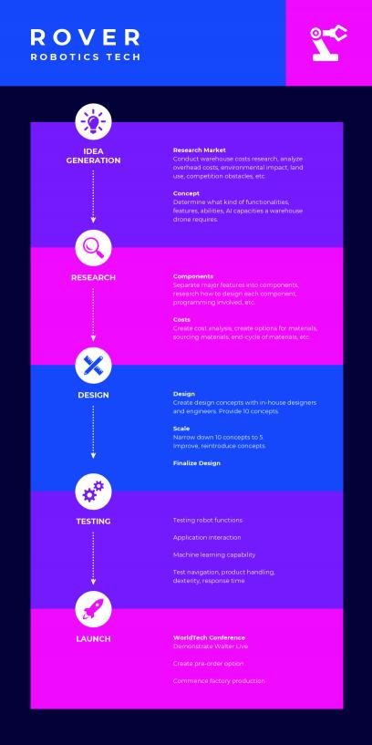 Roadmap Templates Venngage - Startup roadmap template