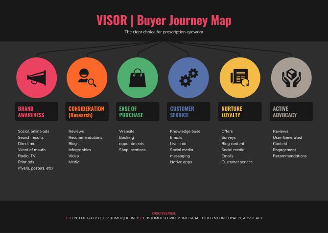 online customer journey map maker
