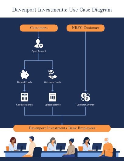 Make your own use case diagram online with Venngage