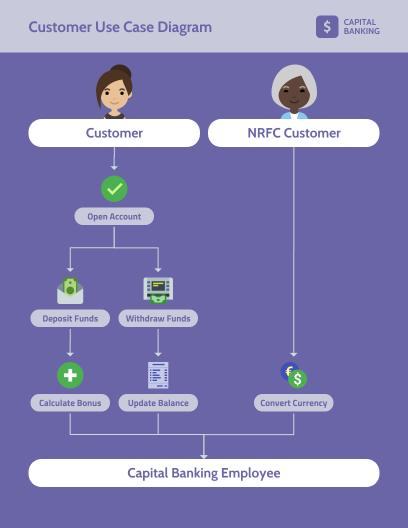 Online Diagram Maker