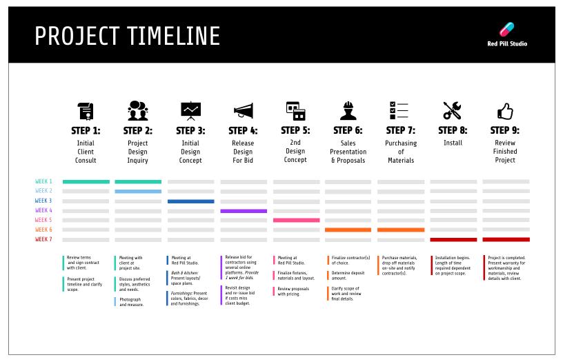 professional timeline maker