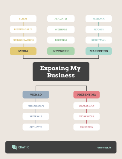 vertical business mind map infographic template