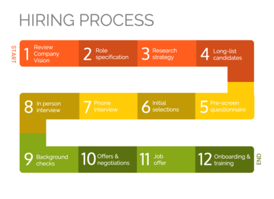 infographic maker venngage hiring process infographic template