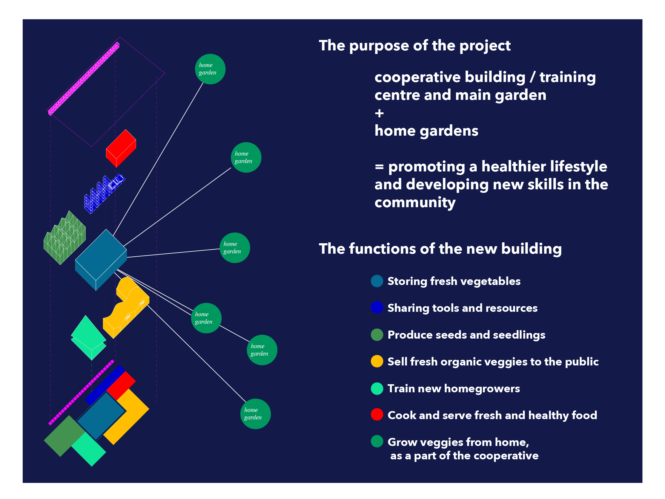 diagram of the project