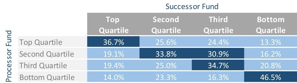 Source: Hamilton Lane Fund Investment Database