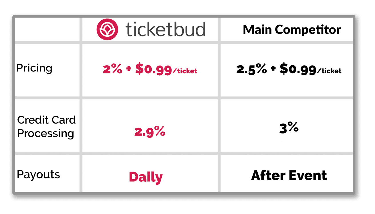 Picture showing lower cost for using Ticketbud's event platform versus leading competitor.