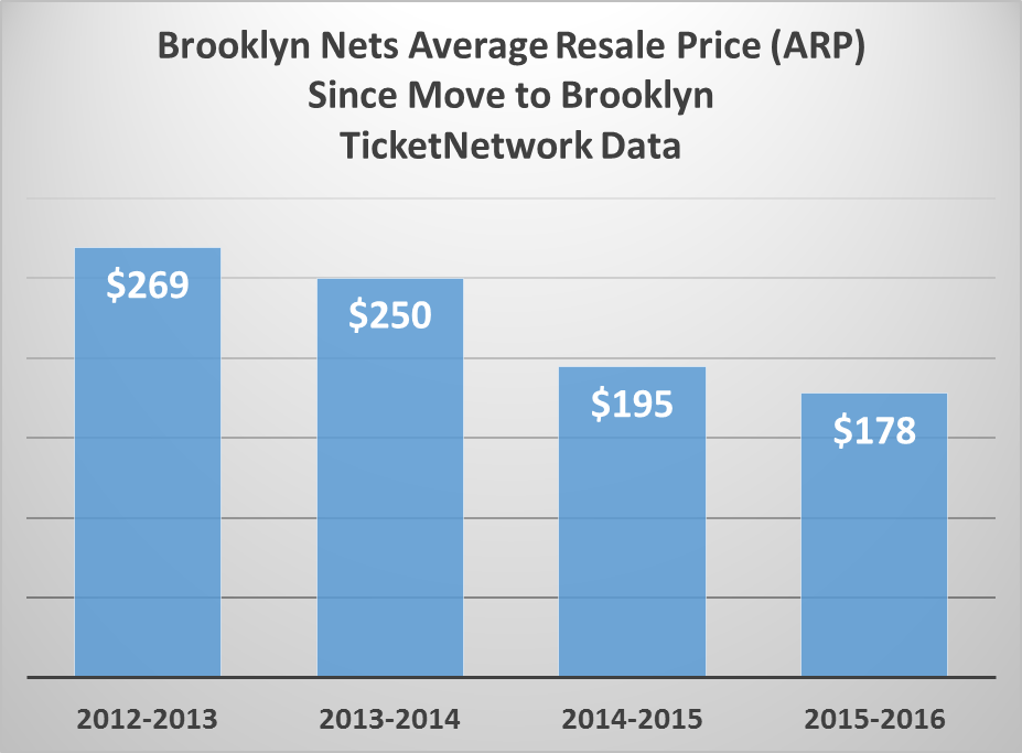 Brookln Nets Average Resale Price Since Move to brooklyn. Ticketnetwork Data