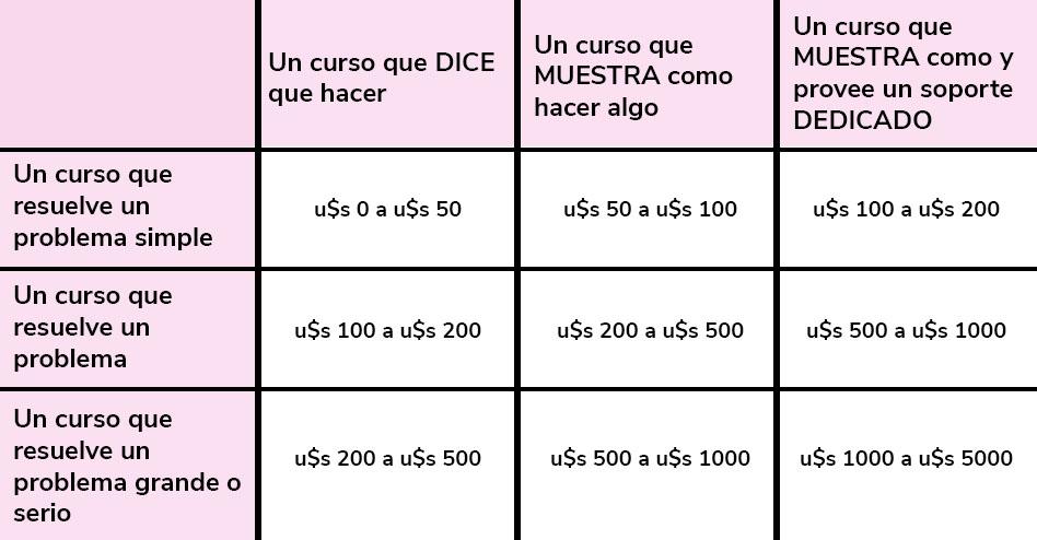 calcular-el-precio-de-un-curso-online