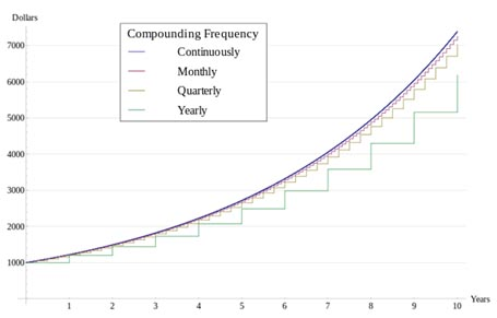 compounding- Frequency