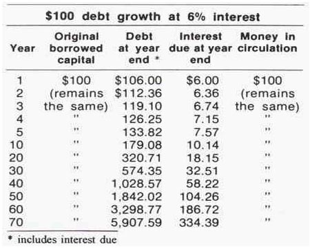 debt-growth