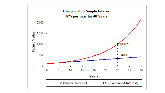 simple-and-compound-interest