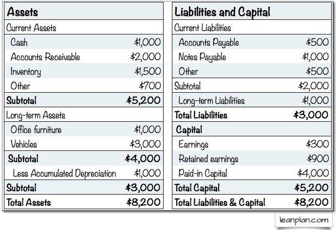 Business plan balance sheet how to write banquet speech