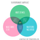 Venn Diagram Entrepreneurship and Meaning