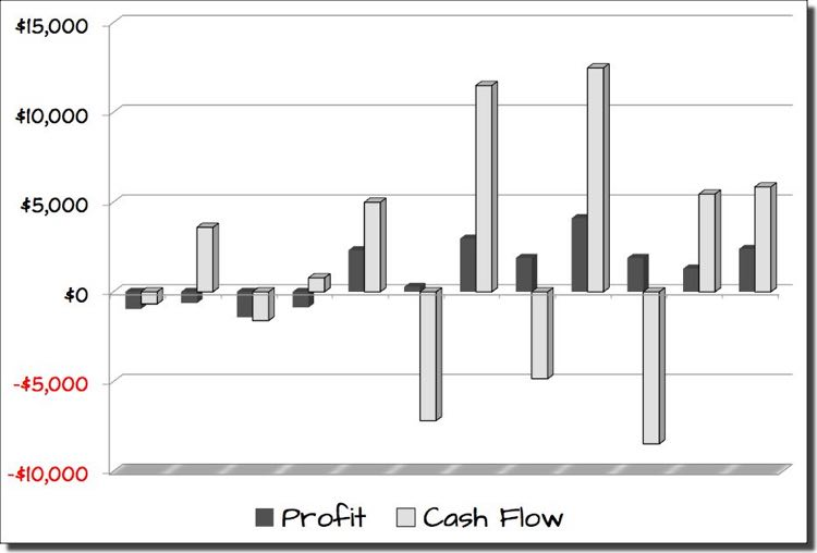 standard deviation and cash flow Standard more commonly, the terminal cash flows are assumed to grow at a   implied equity duration has a mean of 151 years and a standard deviation of 41 .