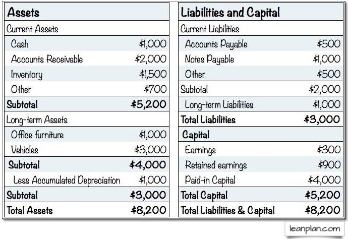 standard business plan financials projected balance planning
