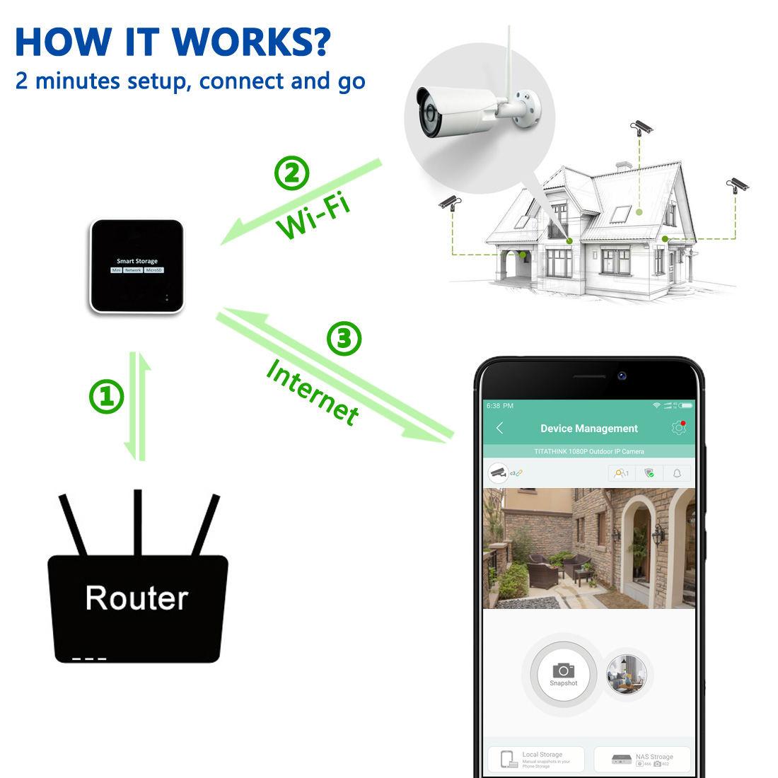 Mini Security Surveillance System Kit, 1080P Wireless