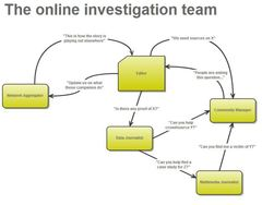 Organising an Online Investigation Team