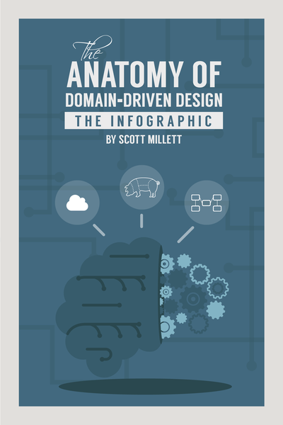 Anatomy Of… by Scott Millett et al. [PDF/iPad/Kindle]