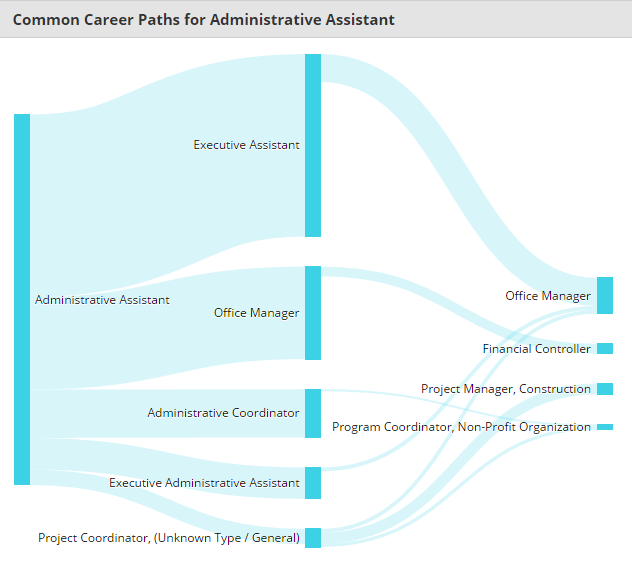 common career path for administrative assistant
