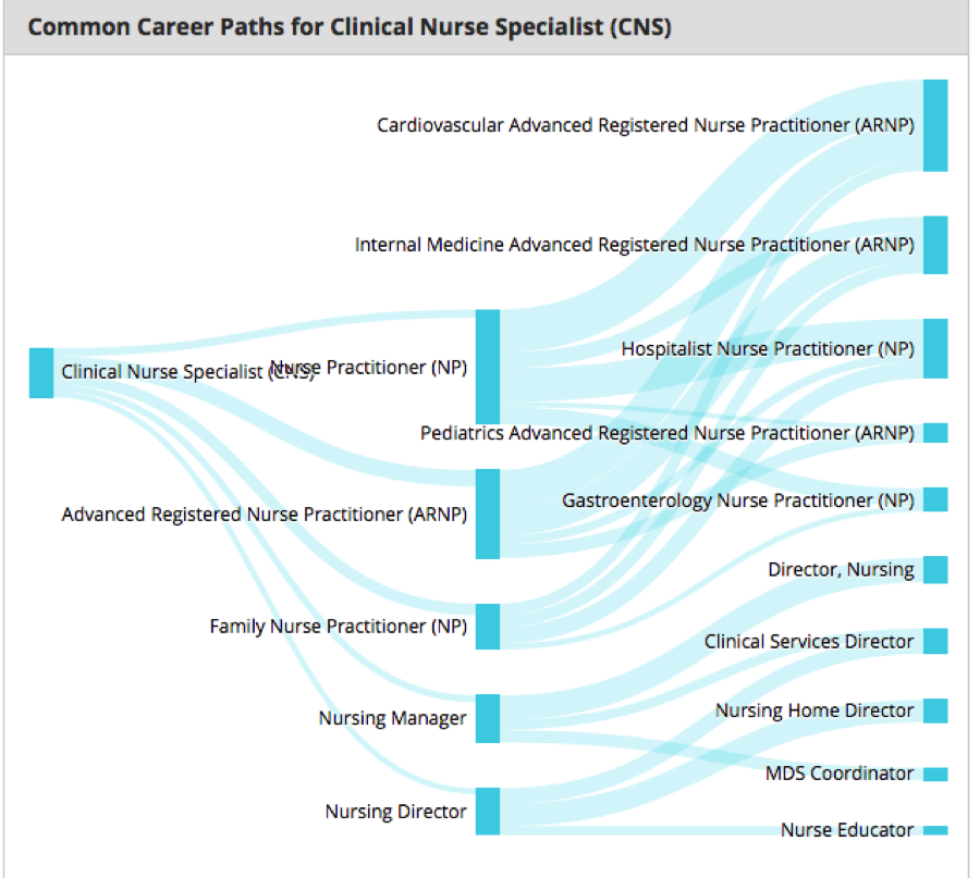 common-career-path-for-nurse
