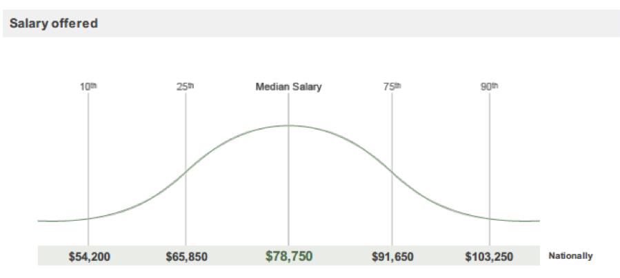 nurse-salary