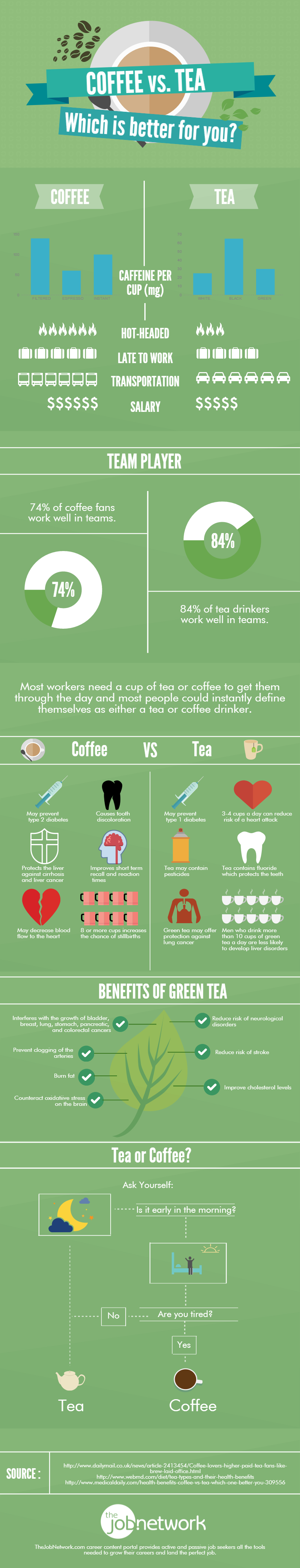 Coffee vs Tea: Which is Better for You? [Infographic] - An Infographic from TheJobNetwork