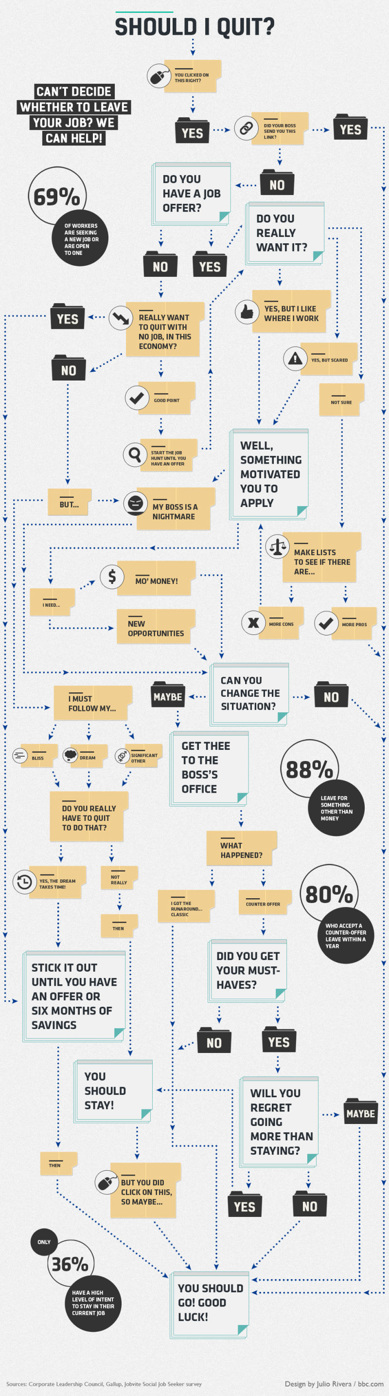 how to figure out if you should quit your job infographic 1372360723813364326