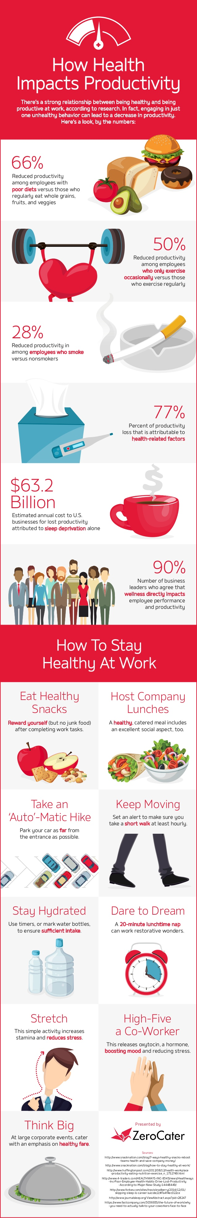 how-health-impacts-productivity-1-638