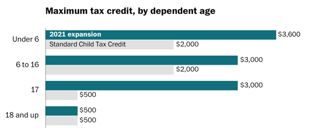 Max Tax Credit By Age Wash Post