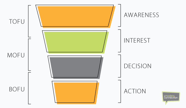 What Your Business Needs to Know About Sales Funnels