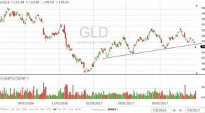 Gold Price News: GLD Drops 1 Full Level [DETAILS]