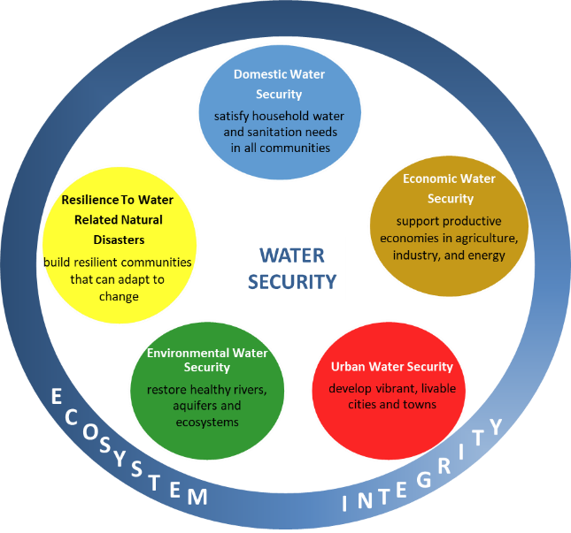 TNC Water Funds Toolbox