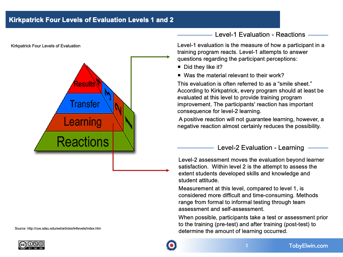 training, kirkpatrick, toby elwin, evaluation, level 1, level 2, 4 Levels of Learning Evaluation, learning, training