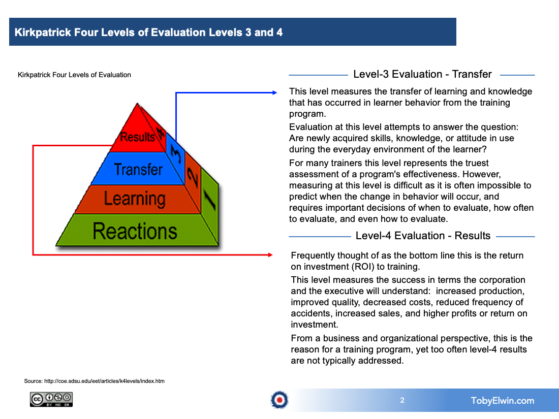 training, kirkpatrick, toby elwin, evaluation, level 3, level 4,  4 Levels of Learning Evaluation, learning, training