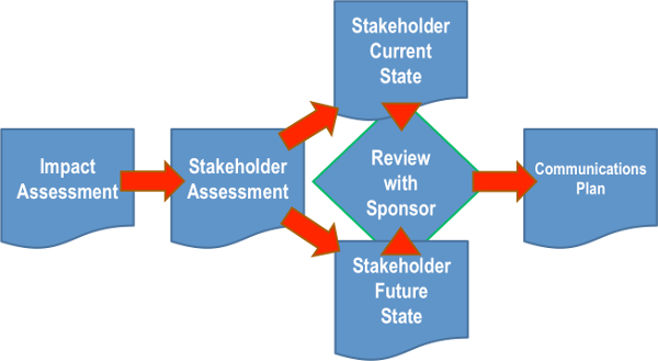 Scope planning process: progressively iterative and critical to set ...
