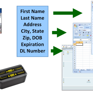 Automatic data entry from ID card