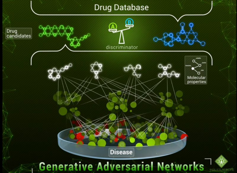 Creating Molecules from Scratch I: Drug Discovery with Generative Adversarial Networks