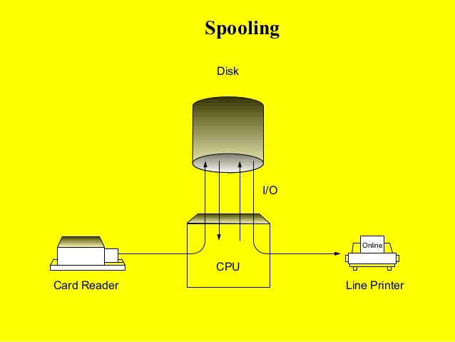 What is Spooling?