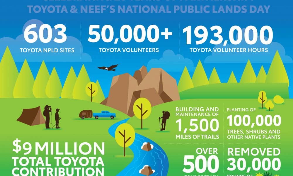 2018 Toyota National Public Lands Day Infographic
